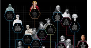 The Top 5 Most Influential People In History